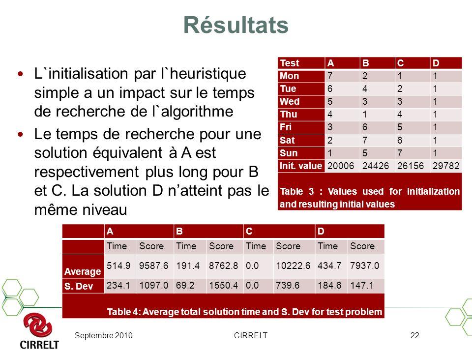 Septembre 2010CIRRELT22 Résultats L`initialisation par l`heuristique simple a un impact sur le temps de recherche de l`algorithme Le temps de recherch
