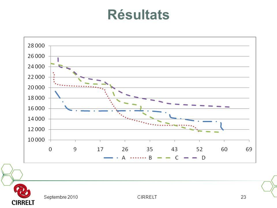 Septembre 2010CIRRELT23 Résultats