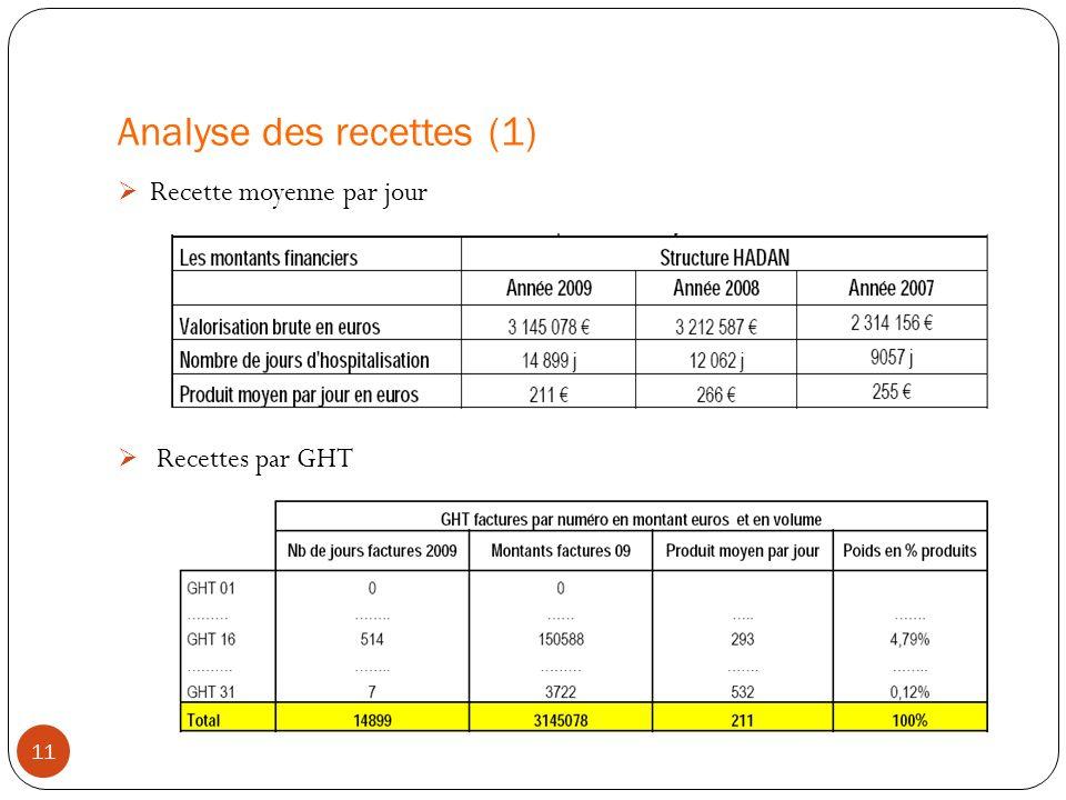 Analyse des recettes (1) Recette moyenne par jour Recettes par GHT 11