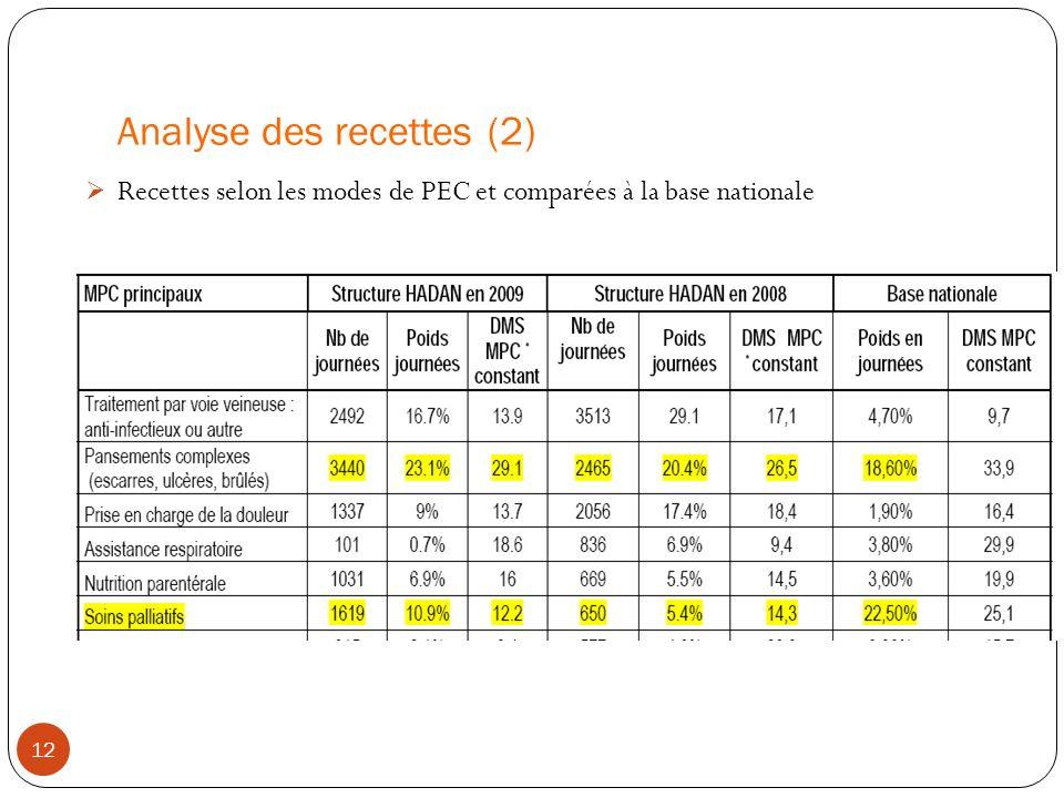 Analyse des recettes (2) Recettes selon les modes de PEC et comparées à la base nationale 12