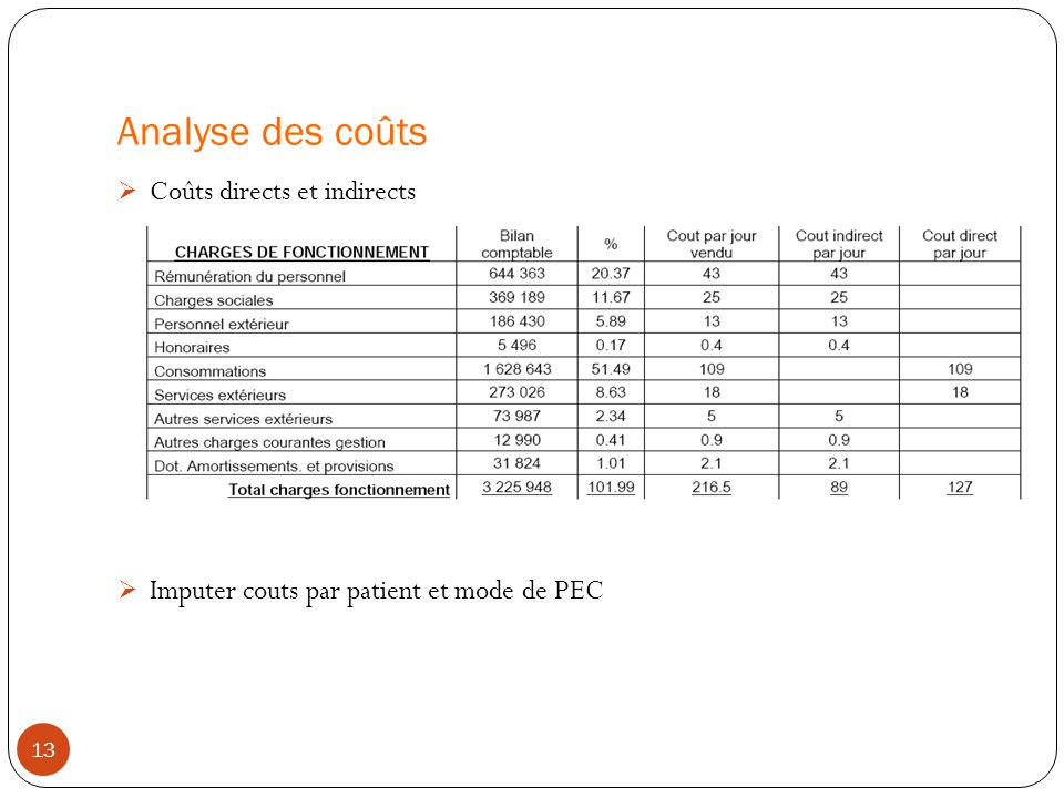 Analyse des coûts Coûts directs et indirects Imputer couts par patient et mode de PEC 13