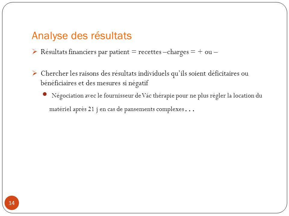 Analyse des résultats Résultats financiers par patient = recettes –charges = + ou – Chercher les raisons des résultats individuels quils soient défici