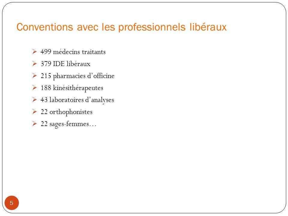 Conventions avec les professionnels libéraux 499 médecins traitants 379 IDE libéraux 215 pharmacies dofficine 188 kinésithérapeutes 43 laboratoires da