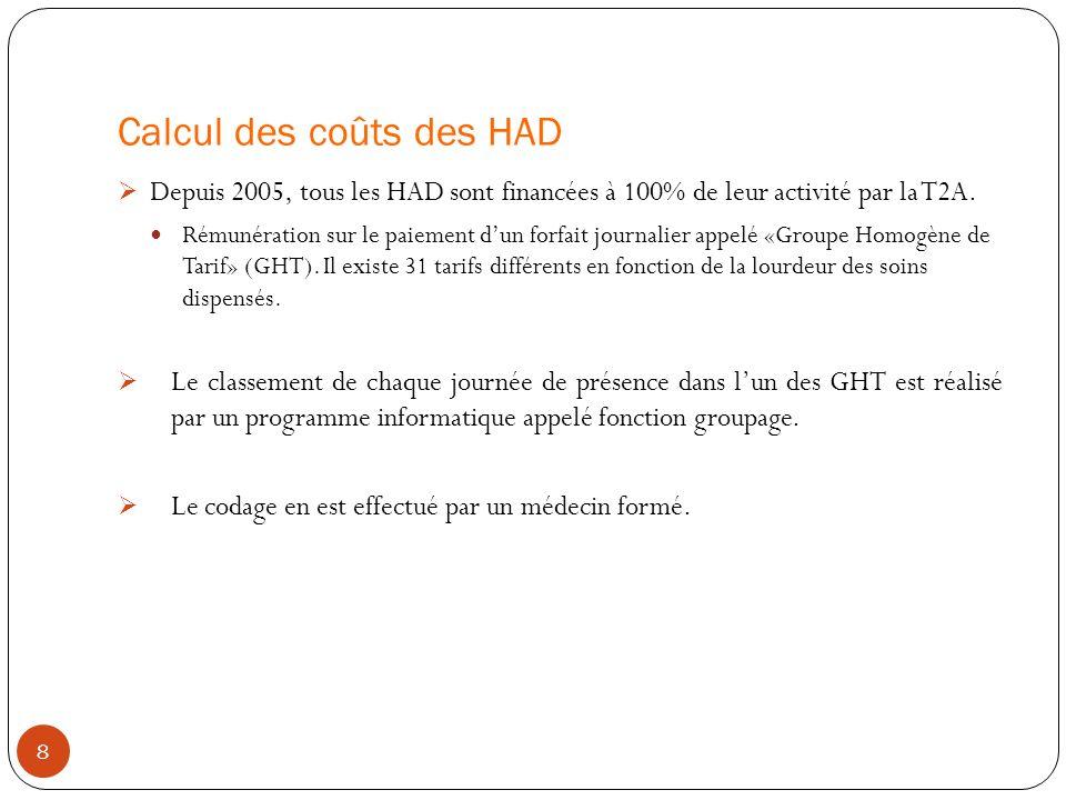 Calcul des coûts des HAD Depuis 2005, tous les HAD sont financées à 100% de leur activité par la T2A. Rémunération sur le paiement dun forfait journal