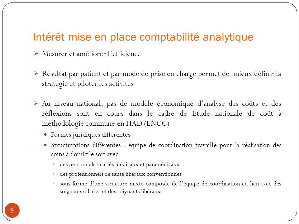 Intérêt mise en place comptabilité analytique Mesurer et améliorer lefficience Résultat par patient et par mode de prise en charge permet de mieux déf
