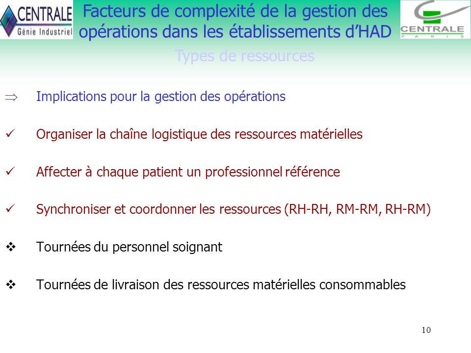 10 Facteurs de complexité de la gestion des opérations dans les établissements dHAD Types de ressources Implications pour la gestion des opérations Or
