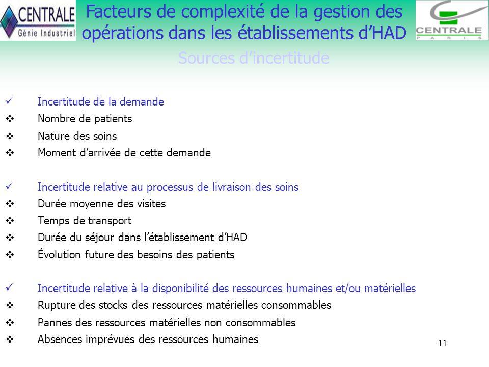 11 Facteurs de complexité de la gestion des opérations dans les établissements dHAD Sources dincertitude Incertitude de la demande Nombre de patients