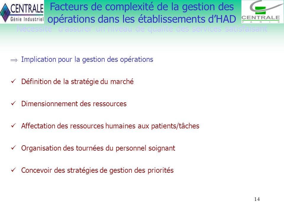 14 Nécessité dassurer un niveau de qualité des services satisfaisant Facteurs de complexité de la gestion des opérations dans les établissements dHAD