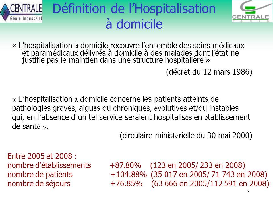 3 Définition de lHospitalisation à domicile Entre 2005 et 2008 : nombre détablissements +87.80% (123 en 2005/ 233 en 2008) nombre de patients +104.88%