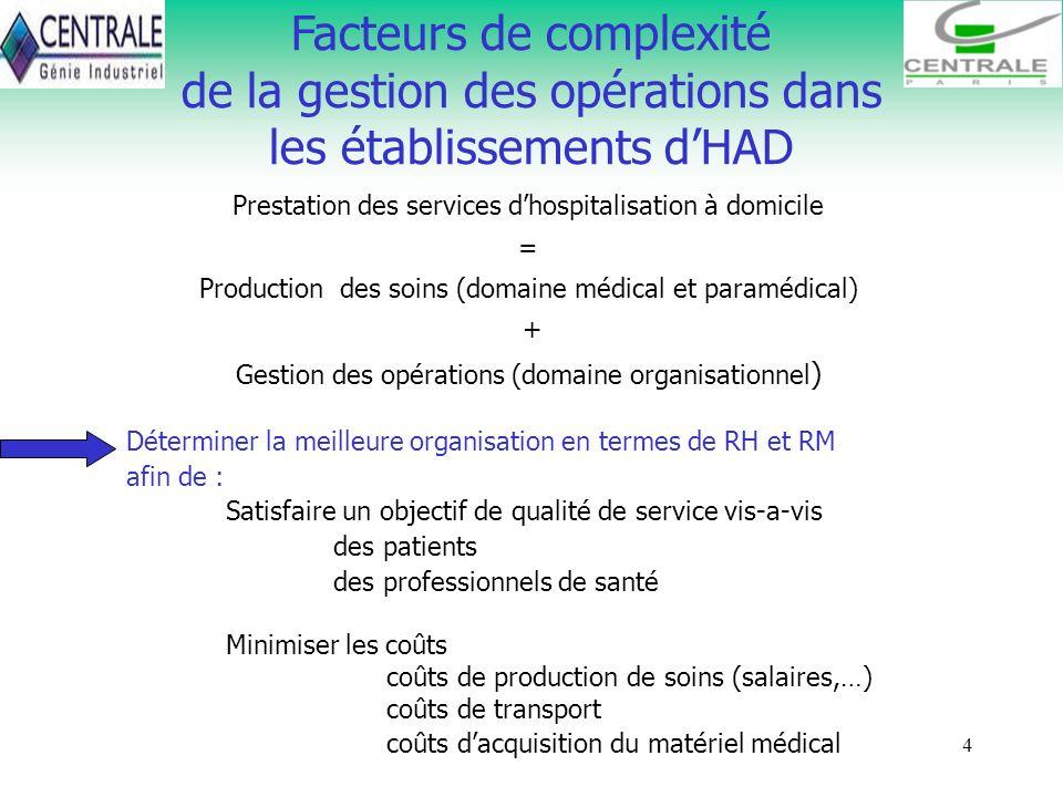 4 Facteurs de complexité de la gestion des opérations dans les établissements dHAD Déterminer la meilleure organisation en termes de RH et RM afin de