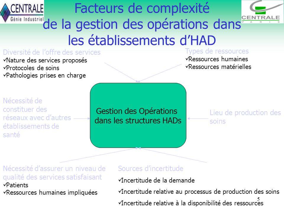 5 Facteurs de complexité de la gestion des opérations dans les établissements dHAD Gestion des Opérations dans les structures HADs Diversité de loffre
