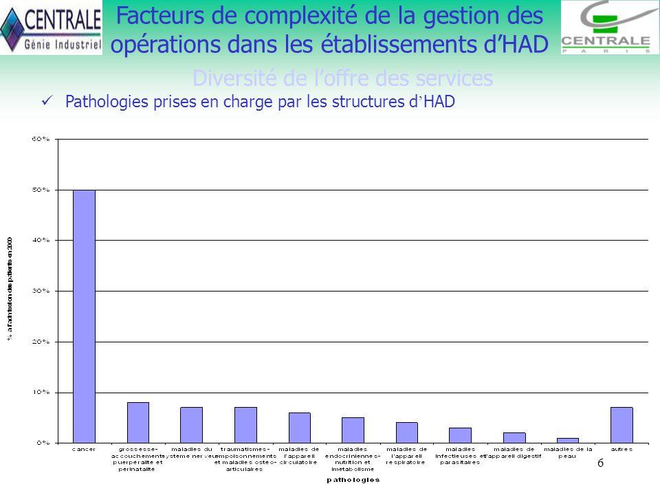 6 Facteurs de complexité de la gestion des opérations dans les établissements dHAD Diversité de loffre des services Pathologies prises en charge par l