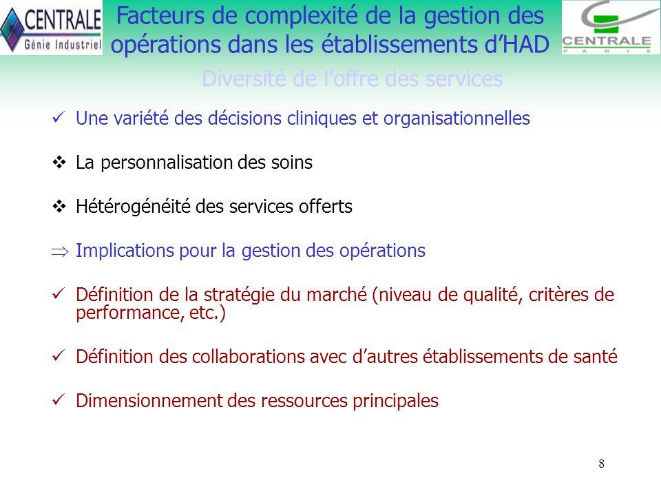 8 Facteurs de complexité de la gestion des opérations dans les établissements dHAD Diversité de loffre des services Une variété des décisions clinique