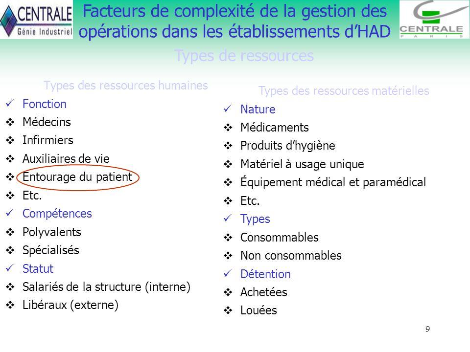 9 Facteurs de complexité de la gestion des opérations dans les établissements dHAD Types de ressources Types des ressources humaines Fonction Médecins