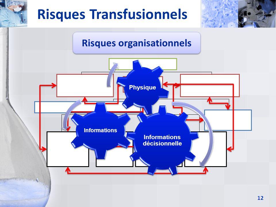 12 Risques Transfusionnels Risques organisationnels Informations décisionnelle Informations Physique