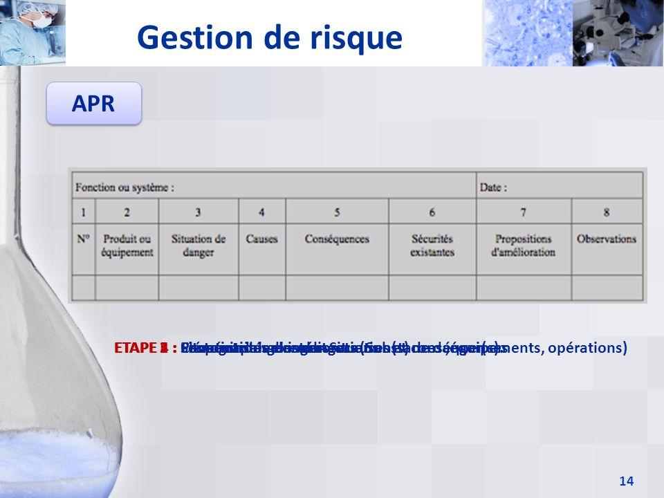 14 Gestion de risque APR ETAPE 1 : Cartographier les dangers (Substances,équipements, opérations)ETAPE 2 : Elément dangereux = Situation(s) de danger(