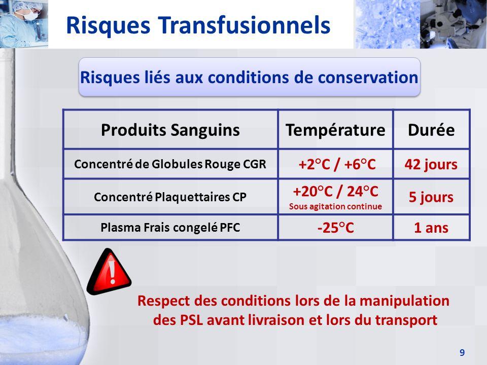 9 Risques Transfusionnels Risques liés aux conditions de conservation Produits SanguinsTempératureDurée Concentré de Globules Rouge CGR +2°C / +6°C42