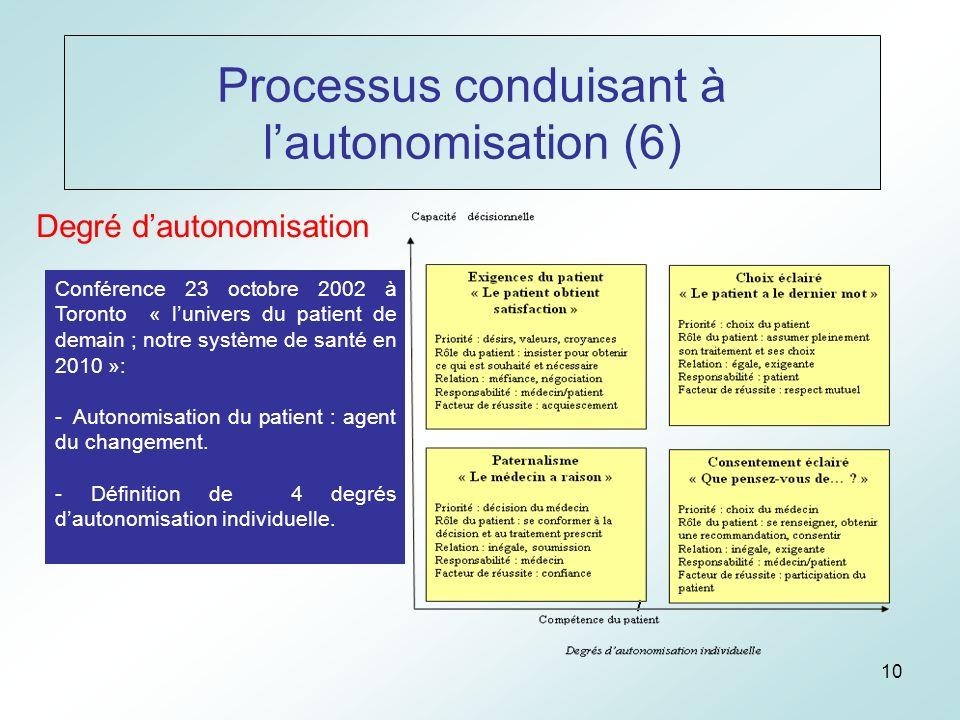 10 Processus conduisant à lautonomisation (6) Degré dautonomisation Conférence 23 octobre 2002 à Toronto « lunivers du patient de demain ; notre système de santé en 2010 »: - Autonomisation du patient : agent du changement.