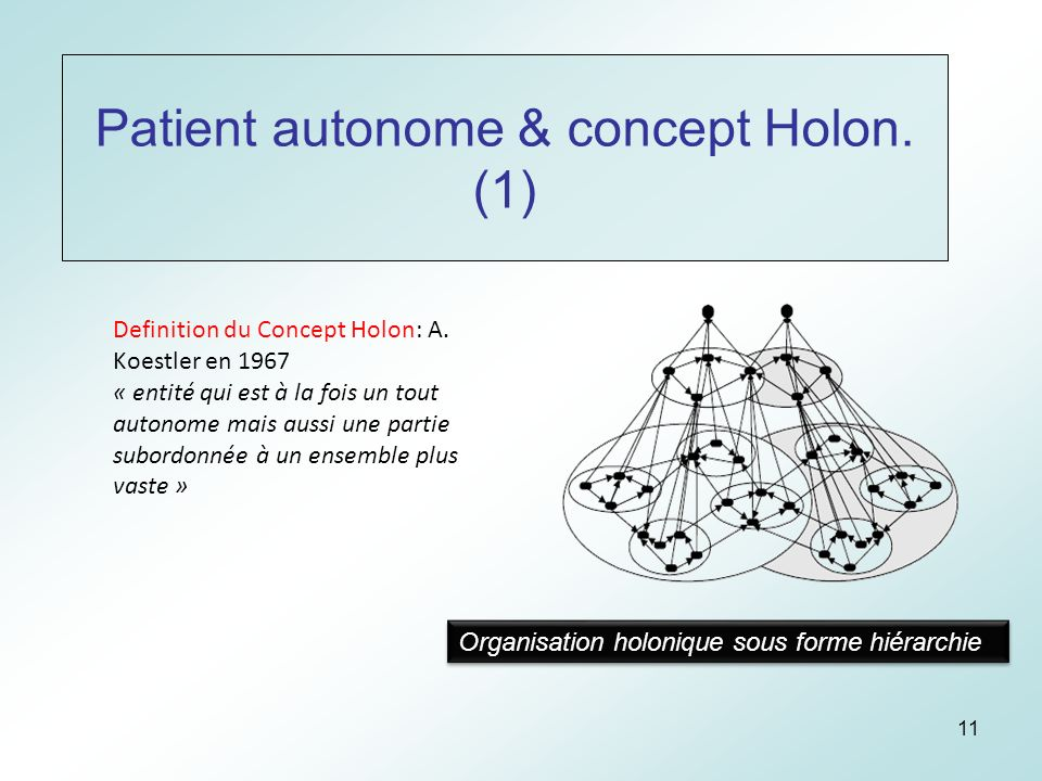 11 Patient autonome & concept Holon. (1) Definition du Concept Holon: A.