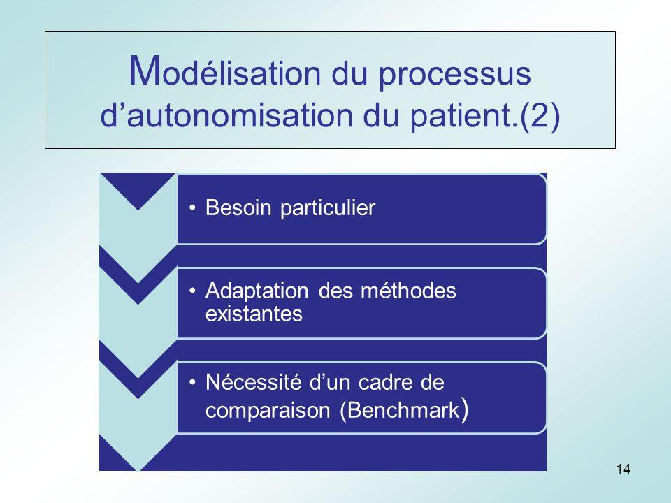14 M odélisation du processus dautonomisation du patient.(2) Besoin particulier Adaptation des méthodes existantes Nécessité dun cadre de comparaison (Benchmark )