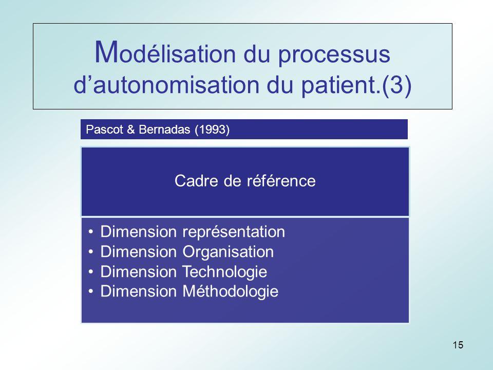 15 Cadre de référence Dimension représentation Dimension Organisation Dimension Technologie Dimension Méthodologie Pascot & Bernadas (1993) M odélisation du processus dautonomisation du patient.(3)