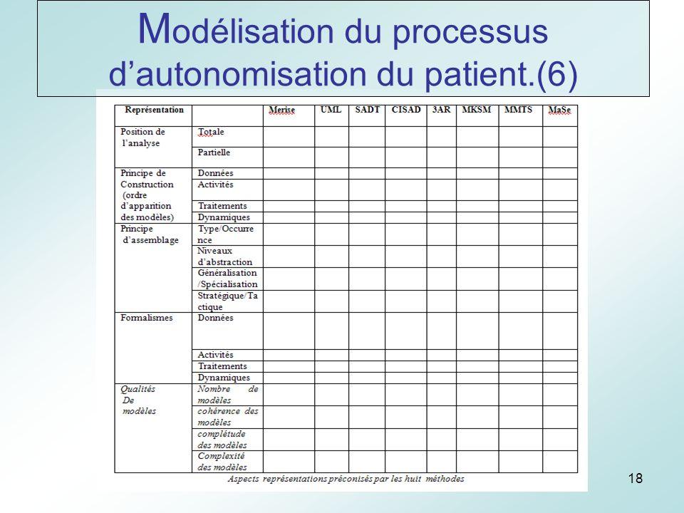 18 M odélisation du processus dautonomisation du patient.(6)