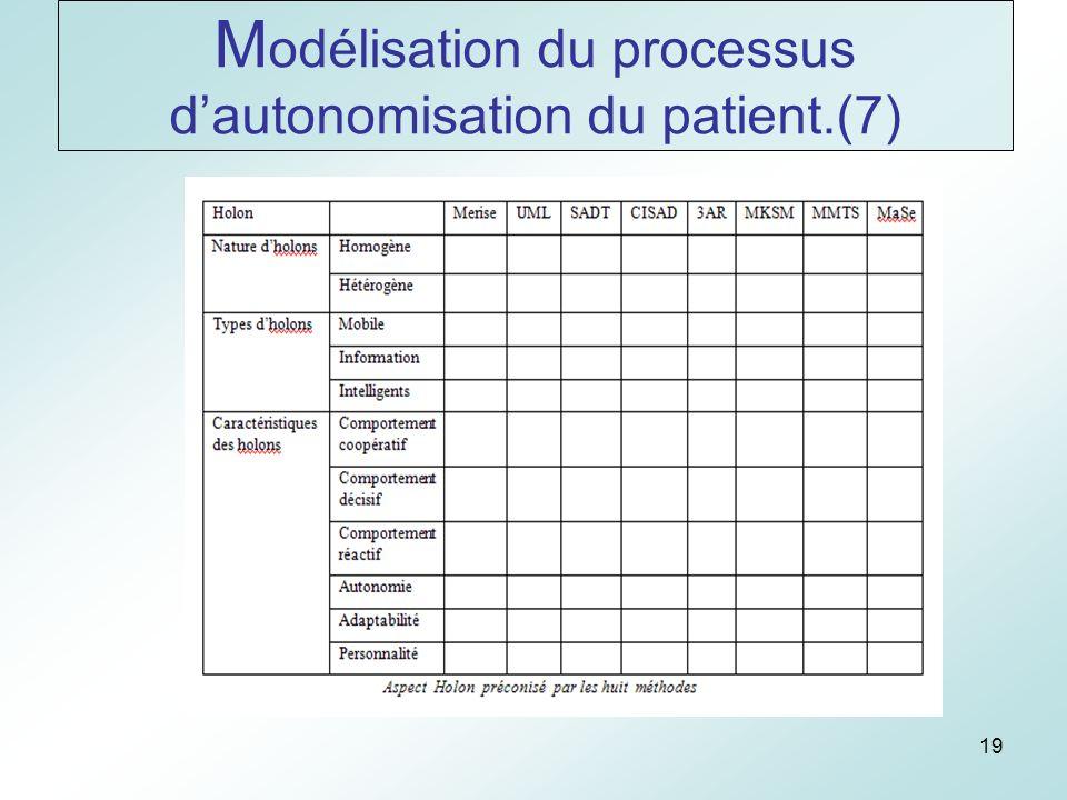 19 M odélisation du processus dautonomisation du patient.(7)