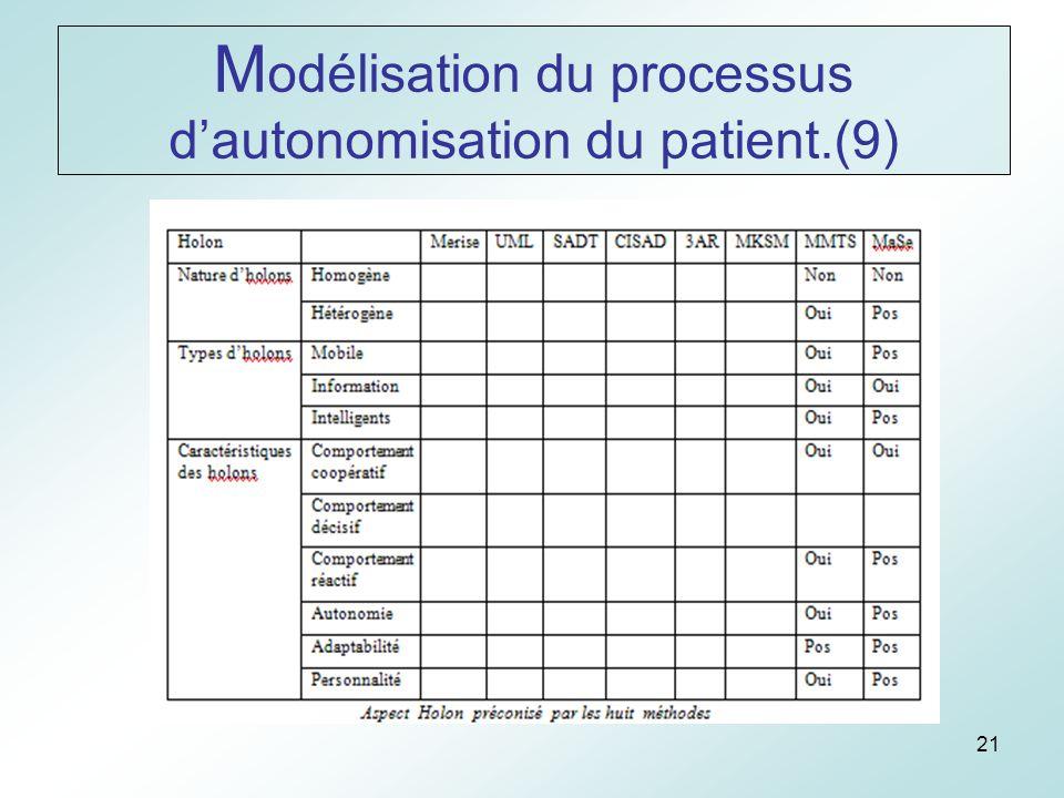 21 M odélisation du processus dautonomisation du patient.(9)