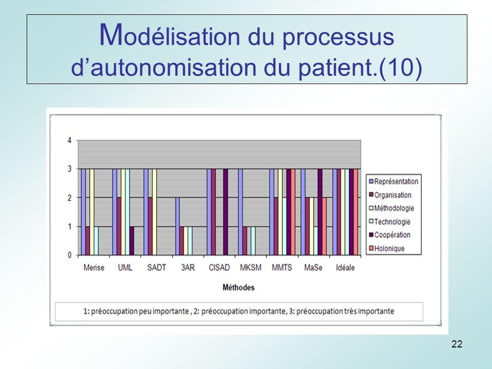 22 M odélisation du processus dautonomisation du patient.(10)