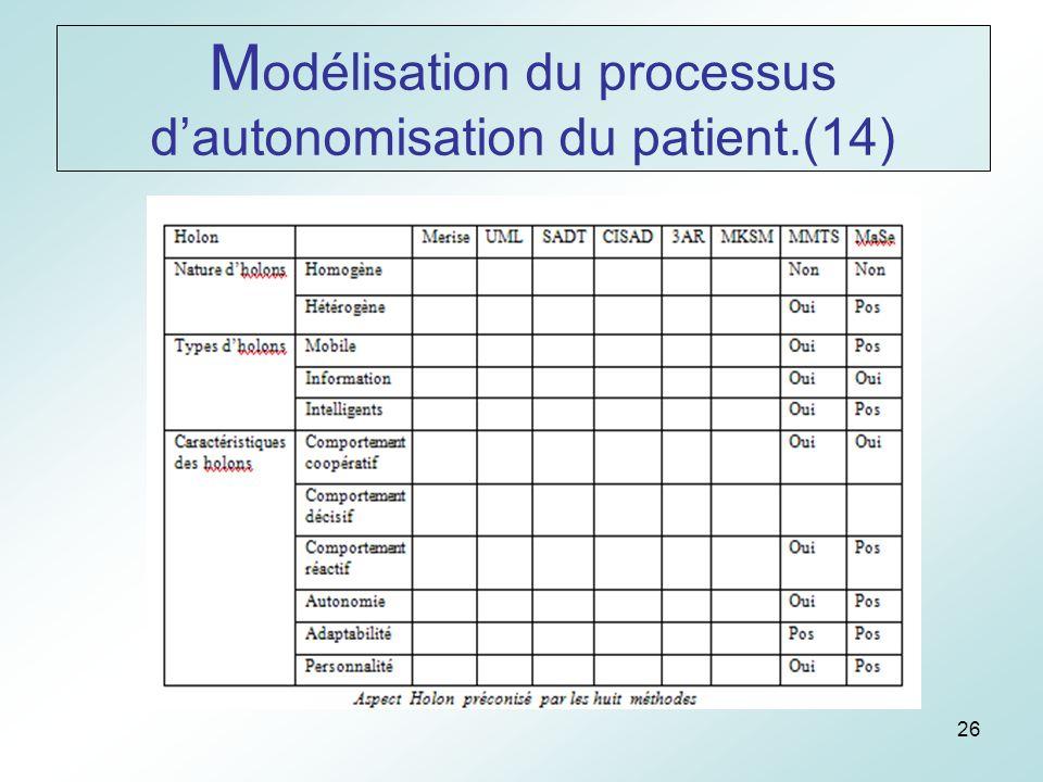 26 M odélisation du processus dautonomisation du patient.(14)