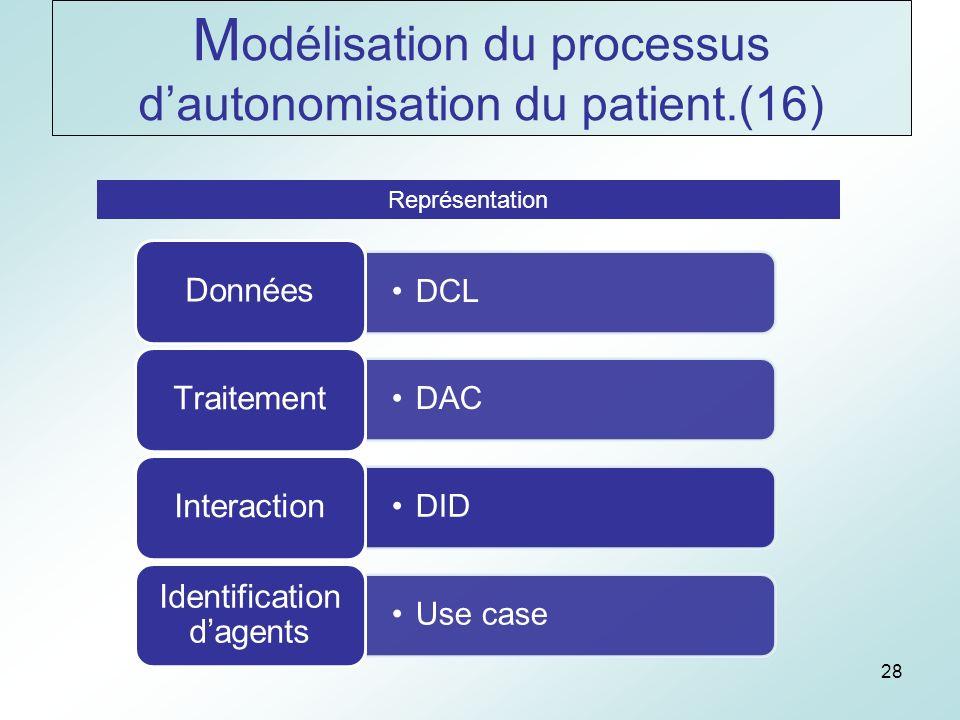 28 Représentation DCL Données DAC Traitement DID Interaction Use case Identification dagents M odélisation du processus dautonomisation du patient.(16)