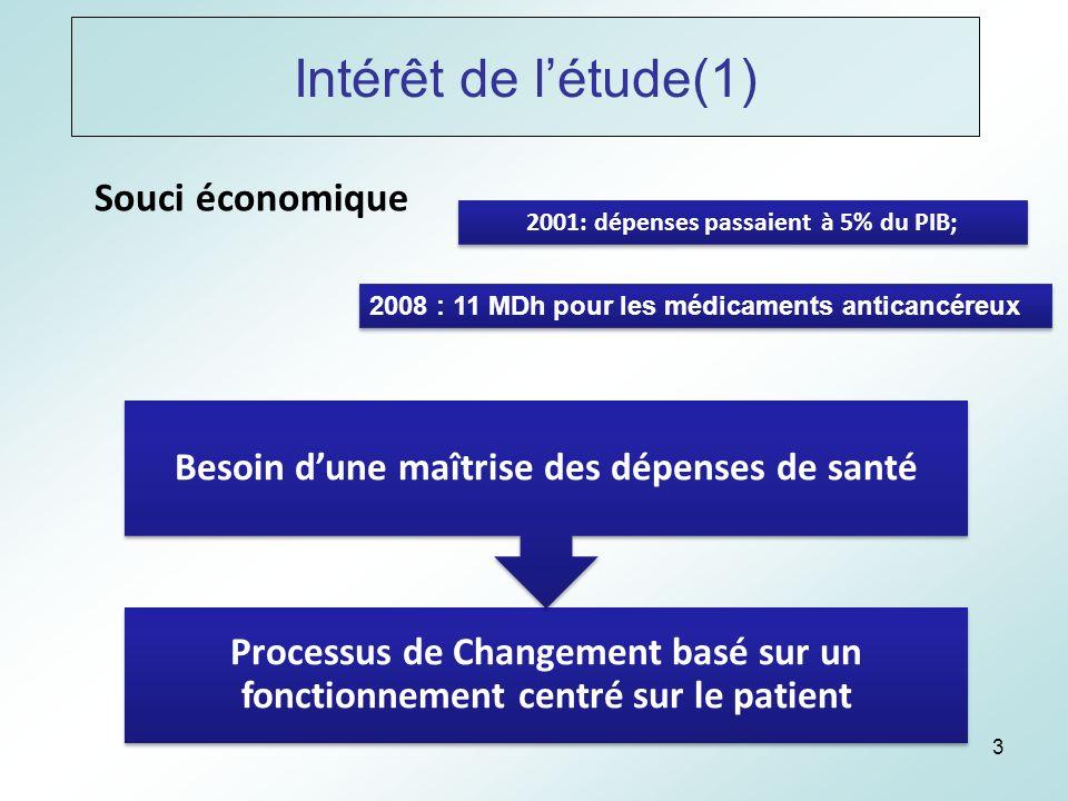 3 Intérêt de létude(1) Souci économique 2001: dépenses passaient à 5% du PIB; 2008 : 11 MDh pour les médicaments anticancéreux Processus de Changement basé sur un fonctionnement centré sur le patient Besoin dune maîtrise des dépenses de santé