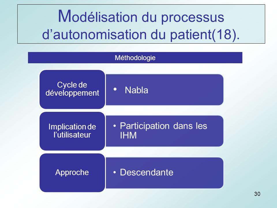 30 Méthodologie Nabla Cycle de développement Participation dans les IHM Implication de lutilisateur Descendante Approche M odélisation du processus dautonomisation du patient(18).