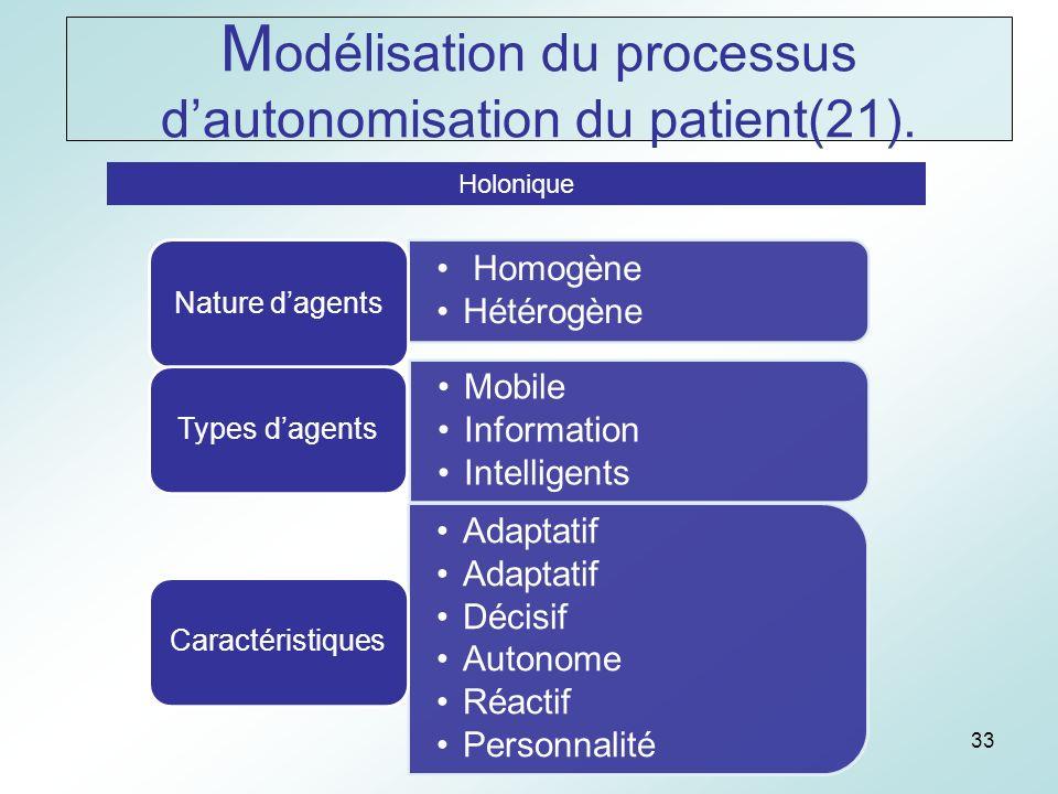 33 Holonique Homogène Hétérogène Nature dagents Mobile Information Intelligents Types dagents Adaptatif Décisif Autonome Réactif Personnalité Caractéristiques M odélisation du processus dautonomisation du patient(21).