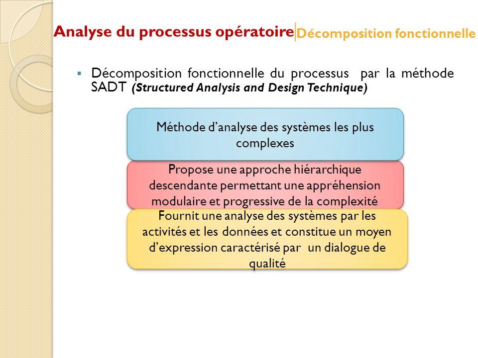 Propose une approche hiérarchique descendante permettant une appréhension modulaire et progressive de la complexité Décomposition fonctionnelle du pro
