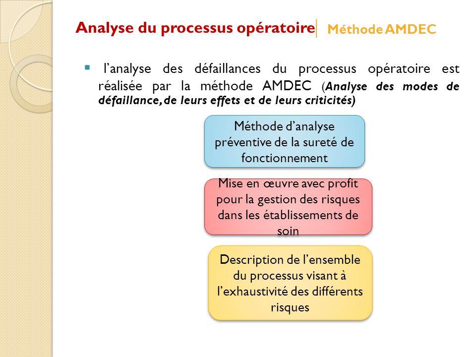 Description de lensemble du processus visant à lexhaustivité des différents risques Mise en œuvre avec profit pour la gestion des risques dans les éta