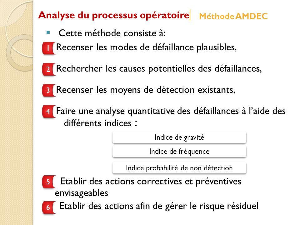 Cette méthode consiste à: Recenser les modes de défaillance plausibles, Rechercher les causes potentielles des défaillances, Recenser les moyens de détection existants, Faire une analyse quantitative des défaillances à laide des différents indices : Etablir des actions correctives et préventives envisageables Etablir des actions afin de gérer le risque résiduel 1 1 2 2 3 3 4 4 Indice de gravité Indice de fréquence Indice probabilité de non détection 5 5 6 6 Analyse du processus opératoire Méthode AMDEC