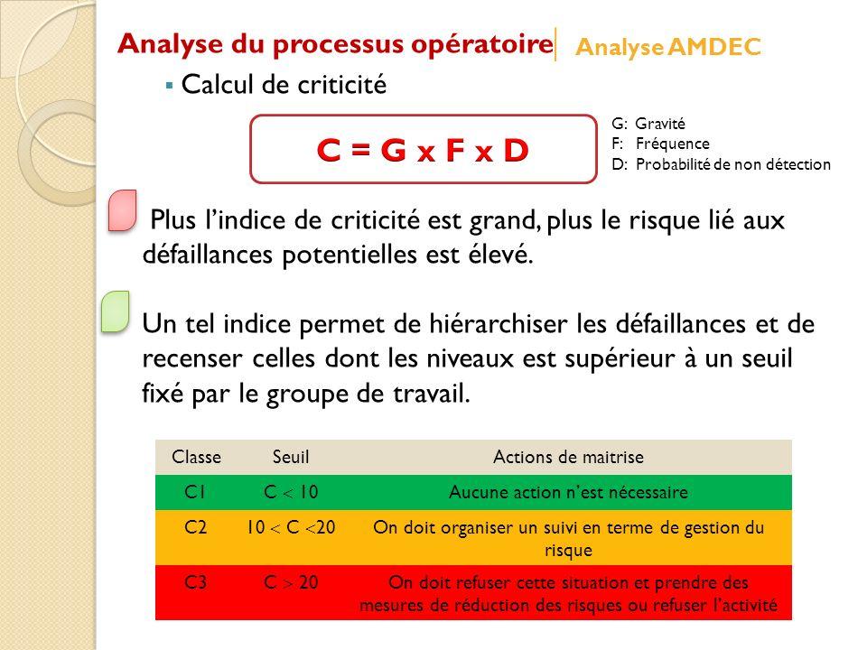 G: Gravité F: Fréquence D: Probabilité de non détection ClasseSeuilActions de maitrise C1 C 10 Aucune action nest nécessaire C2 10 C 20 On doit organi