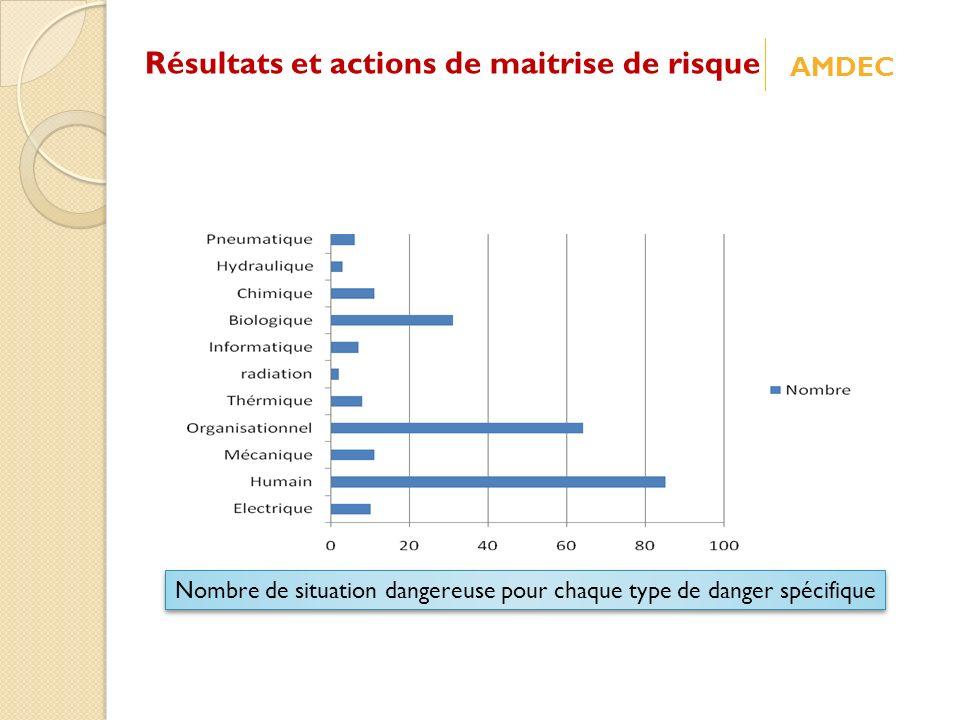 Nombre de situation dangereuse pour chaque type de danger spécifique Résultats et actions de maitrise de risque AMDEC