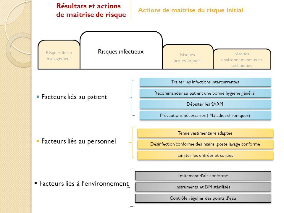 Risques infectieux Risques professionnels Risques environnementaux et techniques Facteurs liés au patient Facteurs liés au personnel Facteurs liés à l