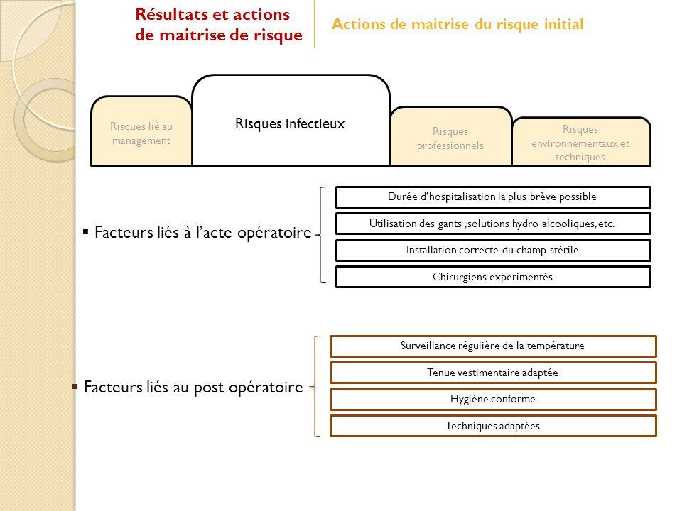 Facteurs liés à lacte opératoire Facteurs liés au post opératoire Utilisation des gants,solutions hydro alcooliques, etc.