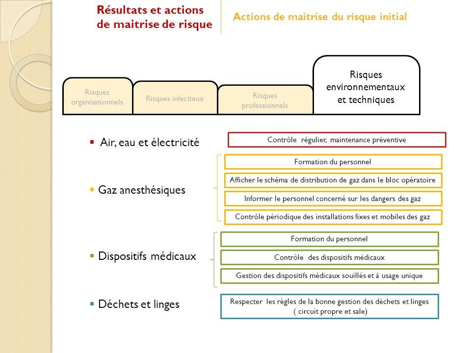 Air, eau et électricité Risques environnementaux et techniques Risques infectieux Risques professionnels Risques organisationnels Contrôle régulier, m