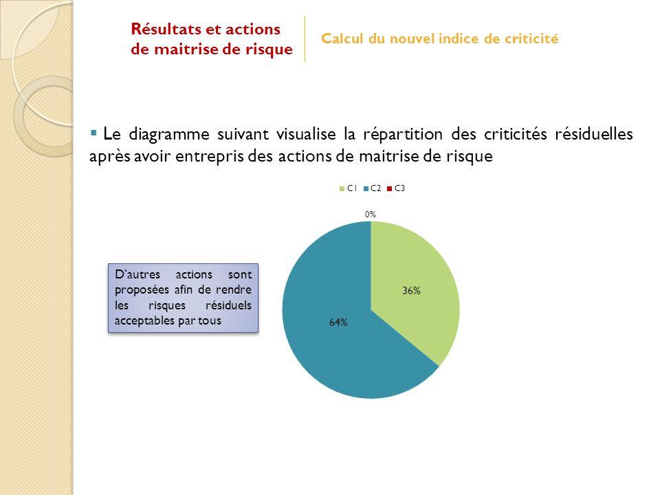 Le diagramme suivant visualise la répartition des criticités résiduelles après avoir entrepris des actions de maitrise de risque Dautres actions sont