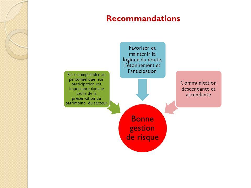 Bonne gestion de risque Faire comprendre au personnel que leur participation est importante dans le cadre de la préservation du patrimoine du secteur Favoriser et maintenir la logique du doute, létonnement et lanticipation Communication descendante et ascendante
