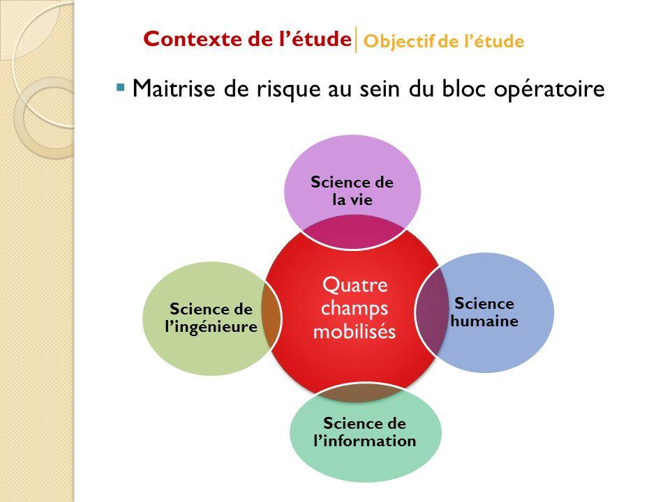 Maitrise de risque au sein du bloc opératoire Quatre champs mobilisés Science de la vie Science humaine Science de linformation Science de lingénieure Contexte de létude Objectif de létude
