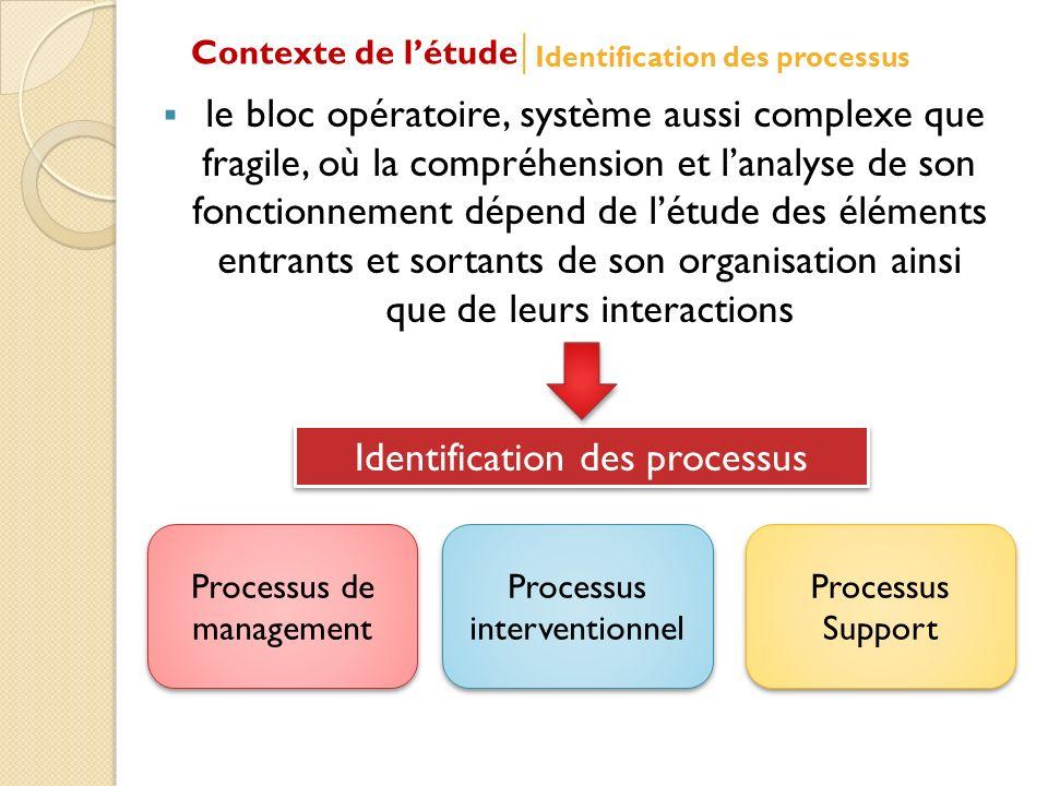le bloc opératoire, système aussi complexe que fragile, où la compréhension et lanalyse de son fonctionnement dépend de létude des éléments entrants et sortants de son organisation ainsi que de leurs interactions Identification des processus Processus de management Processus interventionnel Processus Support Contexte de létude Identification des processus