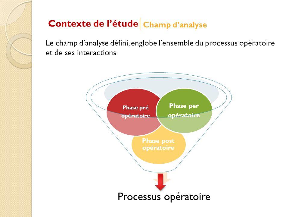 Contexte de létude Champ danalyse Processus opératoire Phase post opératoire Phase pré opératoire Phase per opératoire Le champ danalyse défini, englobe lensemble du processus opératoire et de ses interactions