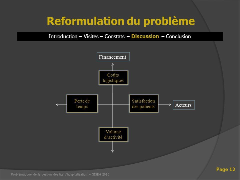 Introduction – Visites – Constats – Discussion – Conclusion Reformulation du problème Page 12 Problématique de la gestion des lits dhospitalisation –