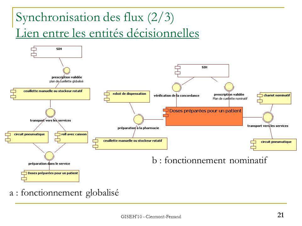 GISEH 10 - Clermont-Ferrand Synchronisation des flux (2/3) Lien entre les entités décisionnelles a : fonctionnement globalisé b : fonctionnement nominatif 21