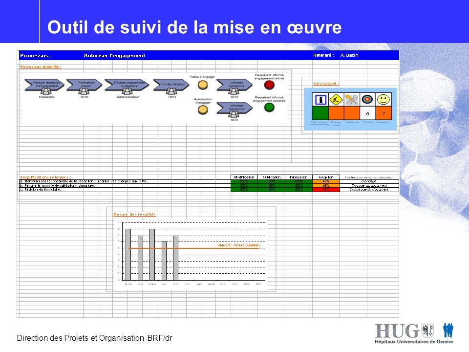 Optiprocess Direction des Projets et Organisation-BRF/dr Outil de suivi de la mise en œuvre